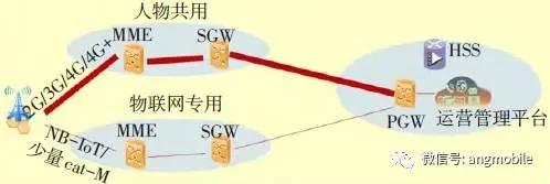 移动蜂窝物联网演进方案研究
