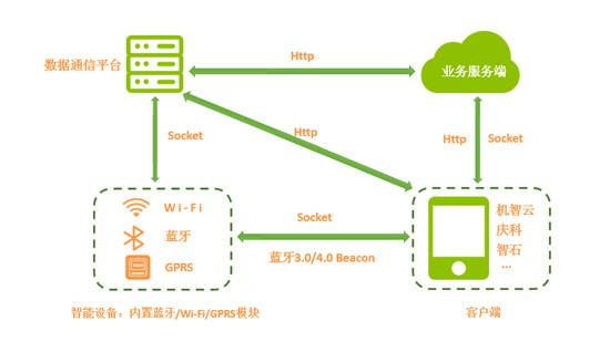 这种四方通信的架构不需要实现智能设备跟数据通信平台之间的协议