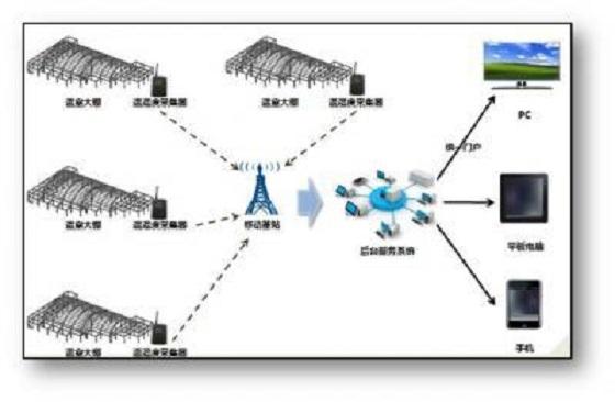 温室大棚环境监控系统功能特点详细介绍