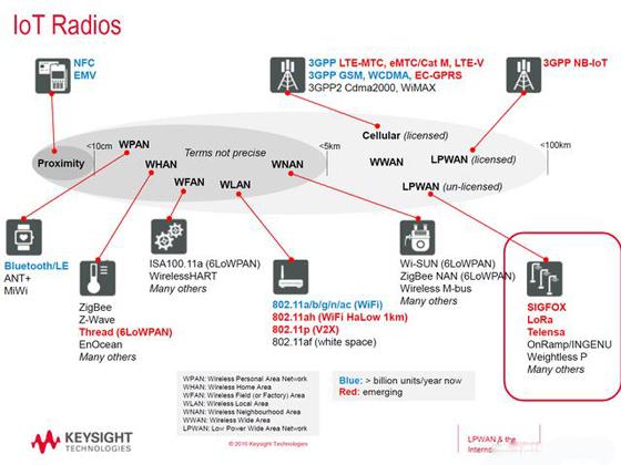 物联网中的无线通信技术主要有哪些?