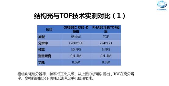 Face ID结构光技术,奥比中光PK iPhoneX 哪家强? AR资讯 第3张