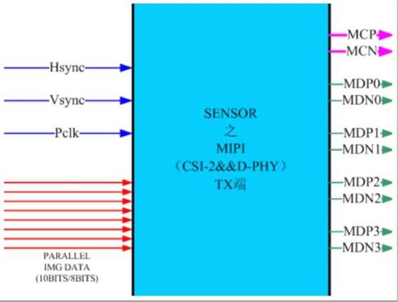 mipi传输协议常见故障排查及解决