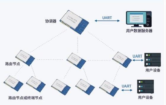 ZIGBEE模块在无线抢答器中的应用