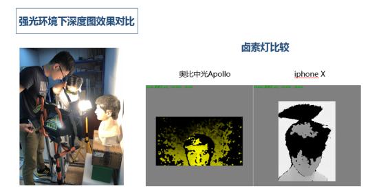 Face ID结构光技术,奥比中光PK iPhoneX 哪家强? AR资讯 第7张