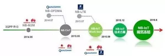 老虎机贝斯特_万物互联之NB-IoT技术