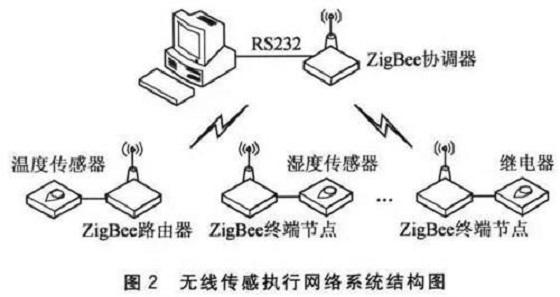你对Zigbee无线连接了解多少?
