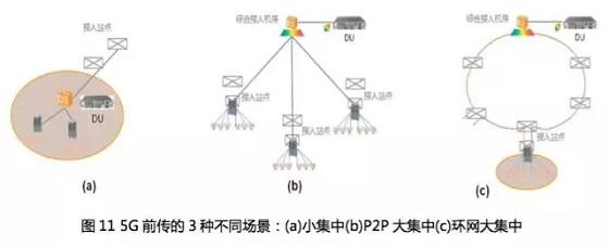 5G光传送网技术