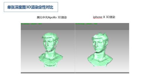 Face ID结构光技术,奥比中光PK iPhoneX 哪家强? AR资讯 第5张