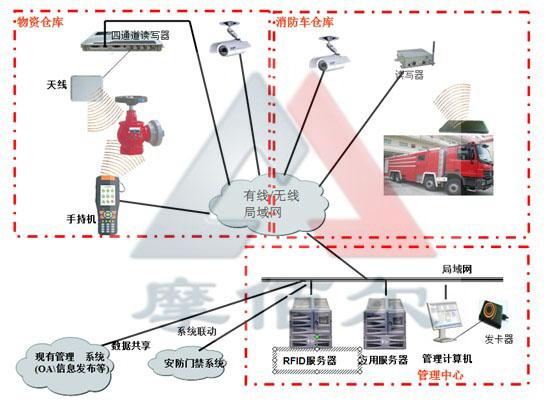 消防器材出入库及消防车实时监控管理系统