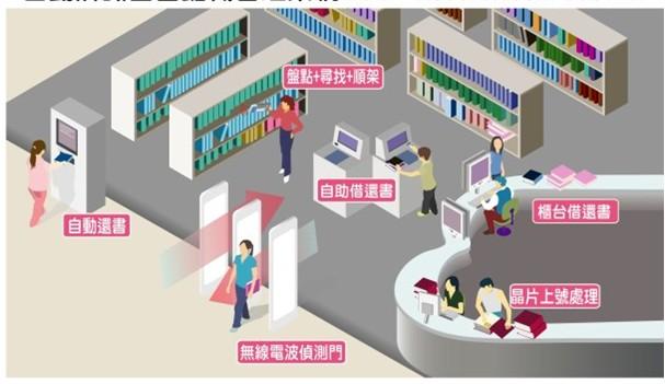 基于物联网、RFID技术的档案可视化系统解决方案