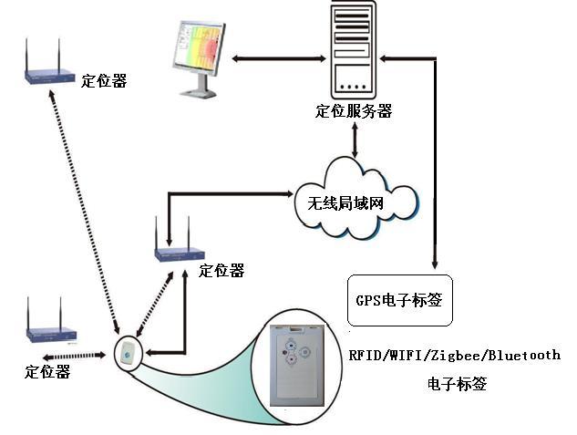 本系统结合无线网络、射频识别(RFID)和实时定位等多种技术,提出了一种基于无线局域网的射频识别技术全新的定位理念,很好的结合了RFID及WIFI无线局域网的优点。在覆盖无线局域网的地方,WIFI RFID定位服务器能够随时跟踪监控各种资产和人员,并准确找寻到目标对象,实现对资产和人员的实时定位和监控管理。WIFI-RFID实时定位系统由RFID电子标签、无线路由RFID读写器定位器和定位服务器组成。 目前Wi-Fi网络的普及使得基于Wi-Fi的应用产品越来越普及,应用迅速推广,爆炸性增长。 GPS定位局