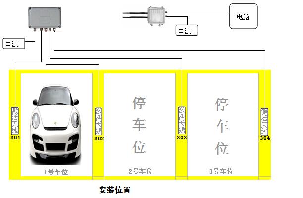 4g读卡器读取,连接控制器,控制闸机的开启与闭合,达到不停车进出管理.
