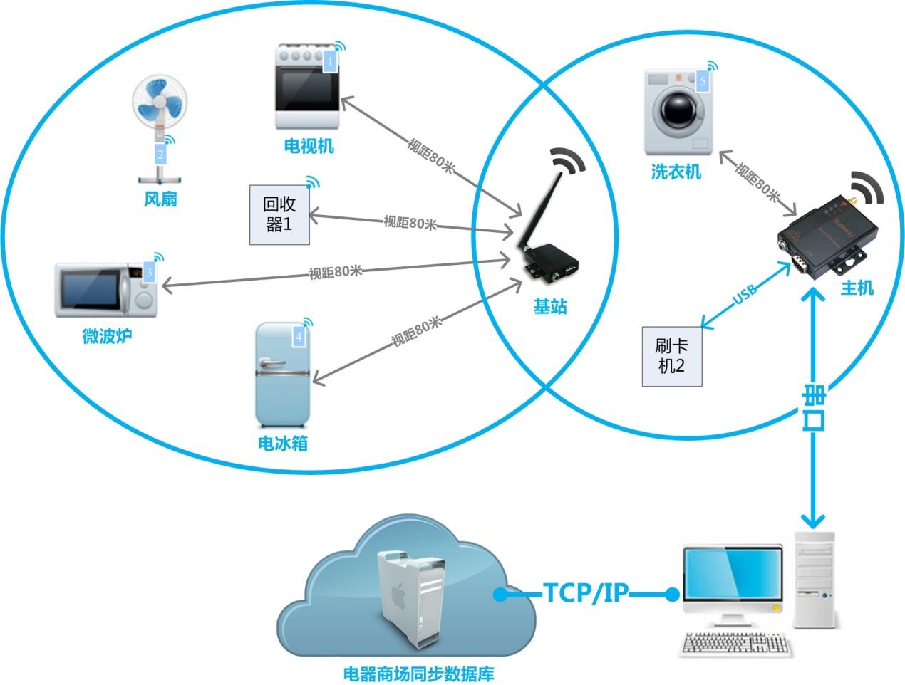 电器商场智能同步管理系统