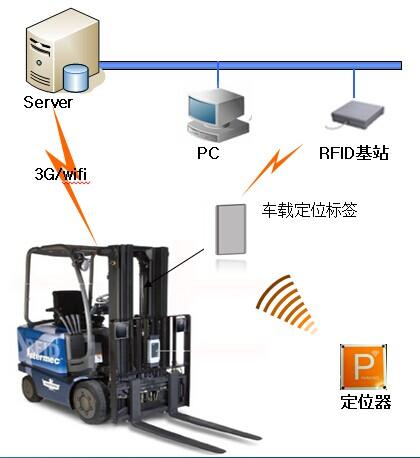 厂区叉车管理系统解决方案
