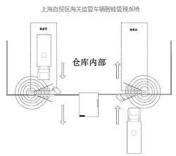 上海自贸区海关监管车辆智能管理系统
