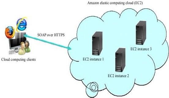 云计算技术的产生、概念、原理、应用和前景