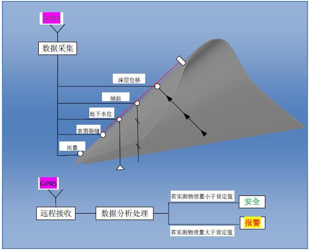 基于物联网的滑坡体地质灾害自动监测方案