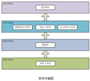 基于物联网应用的低碳公园管理系统方案