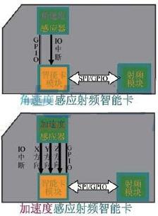 2.4GHz移动支付通信距离及功耗控制方案