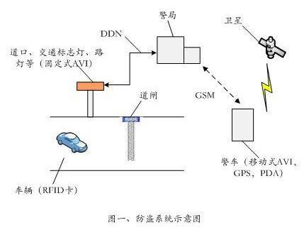 有源RFID技术在车辆自动识别及防盗系统中的应用