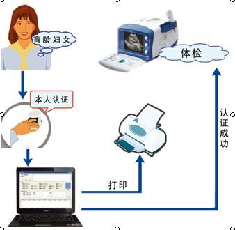 手指静脉计划生育妇女信息管理认证系统