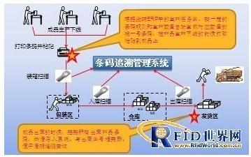 电子产品成品条形码追溯及防窜货管理系统方案