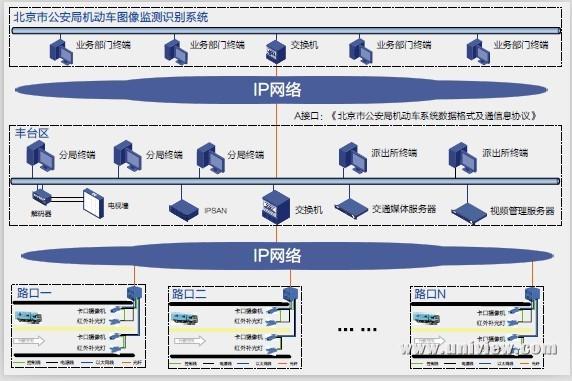 北京丰台区卡口项目案例