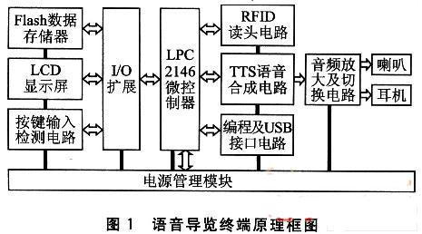 基于RFID和语音合成技术的语音导览终端设计