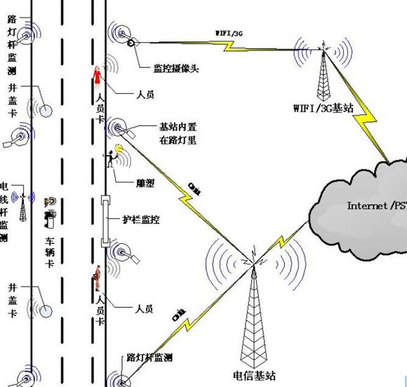 基于物联网技术在北京海淀区永定路智能社区的应用