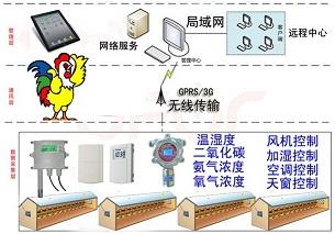 畜禽动物养殖环境智能综合监控方案