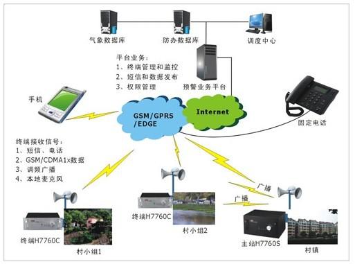 宏电无线自然灾害预警系统