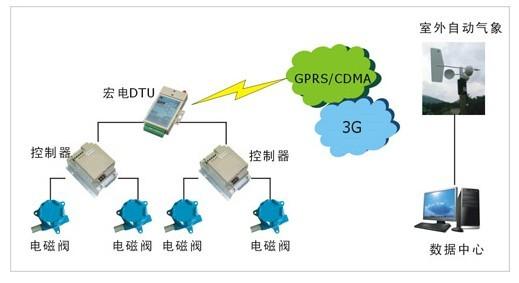 宏电基于GPRS通信灌区信息采集解决方案