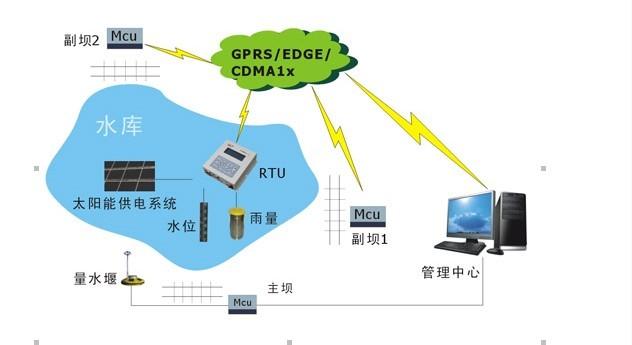 宏电无线水利水库自动监测系统