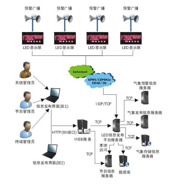 宏电无线LED气象预警信息发布系统