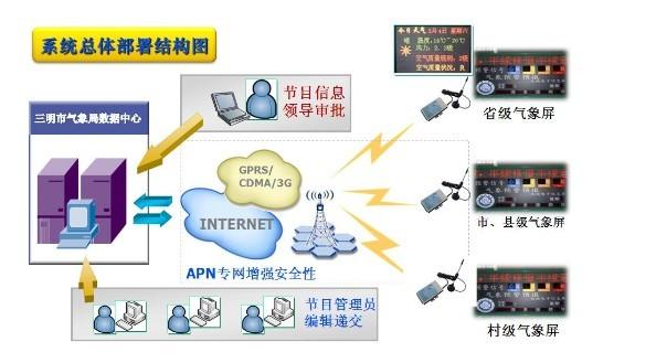 宏电LED无线信息发布系统方案气象应用