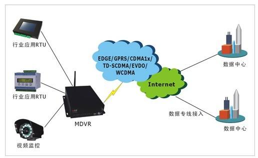 宏电无线环境监测综合系统
