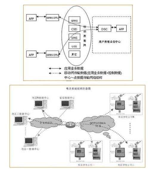 宏电H7000 GPRS无线通信在电力行业的应用