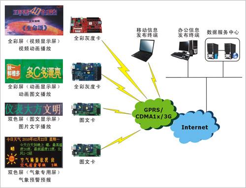 宏电无线LED显示屏信息发布系统