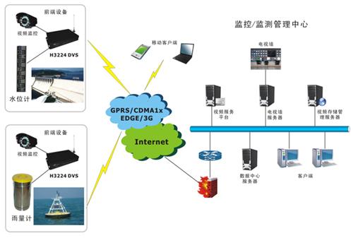 宏电水利视频监控系统