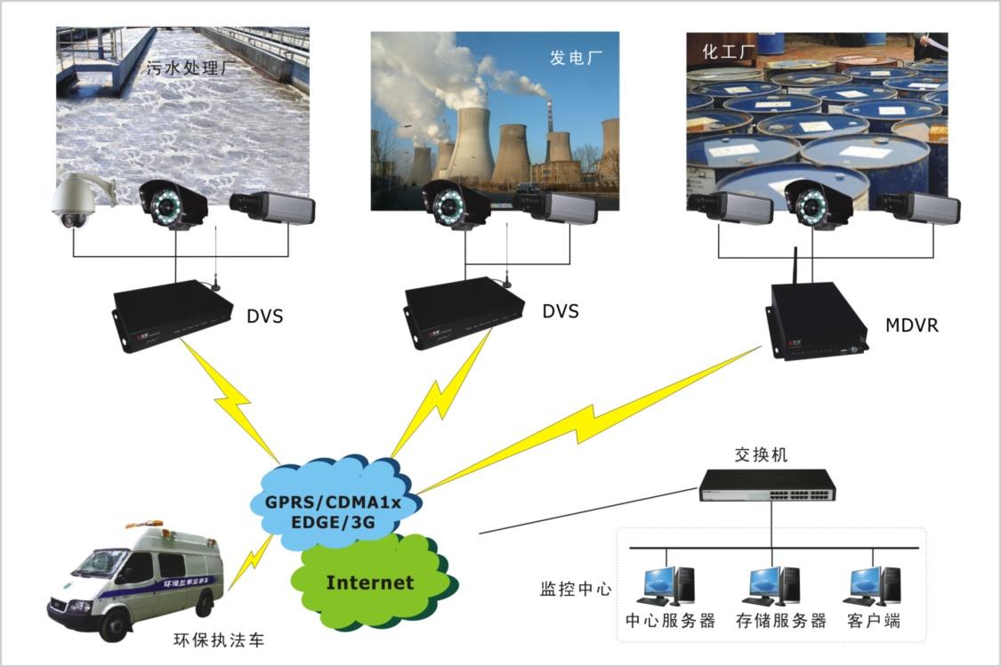 宏电环保视频监控系统