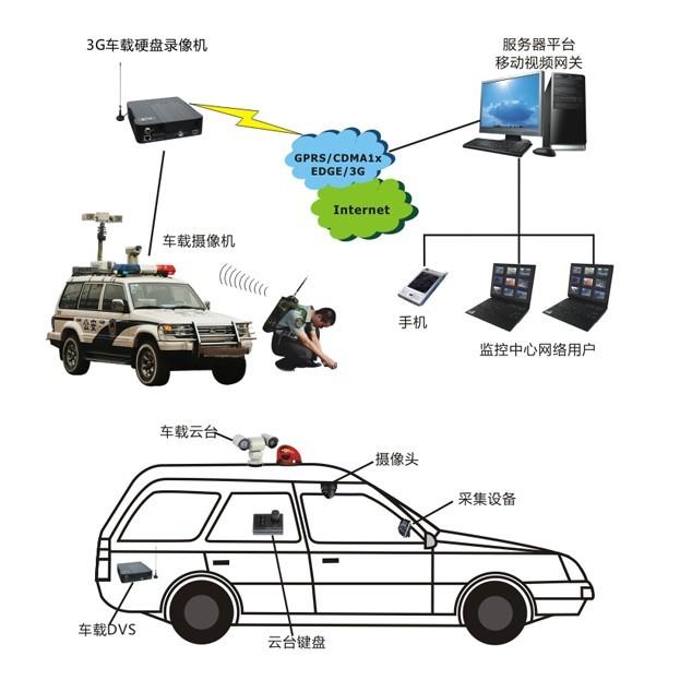 宏电警务执法车辆无线视频监控系统