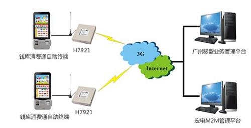 宏电3G路由器成功应用于钱库自助终端项目