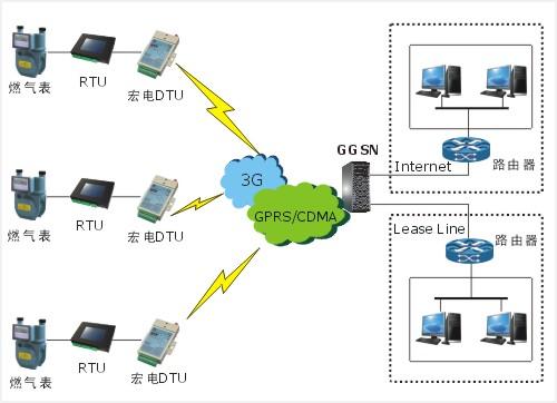 宏电燃气管网监控无线传输应用方案