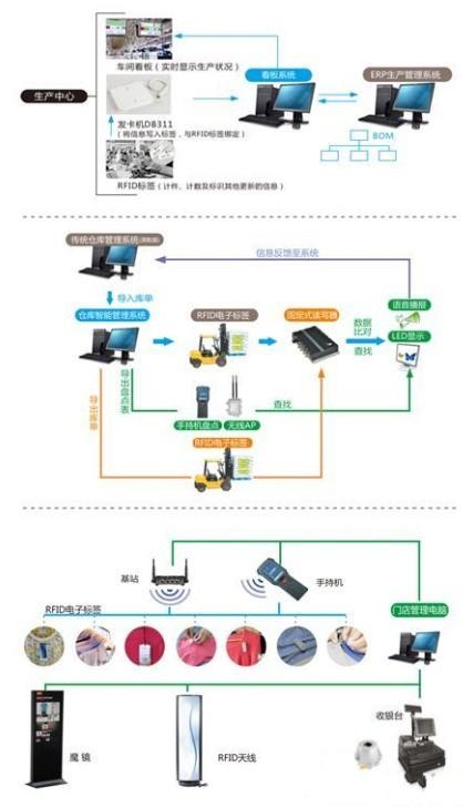 基于RFID在服装行业的整体解决方案