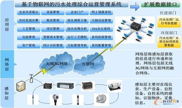 基于物联网的水务综合运营管理平台解决方案