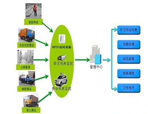 RFID智能环保整体解决方案