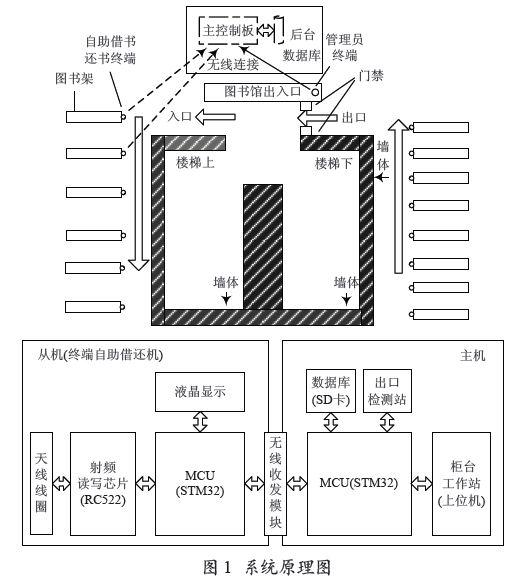 基于RFID技术的高校智能图书馆管理系统的设计