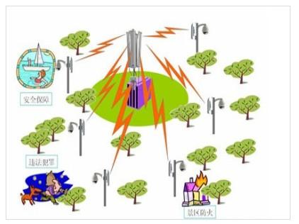 公园景区无线网络监控设计方案