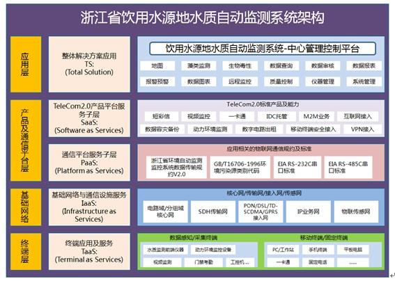 浙江省饮用水源地水质自动监测系统