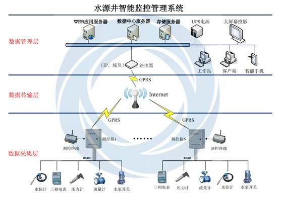 水源井水位GPRS远程集中监控管理系统